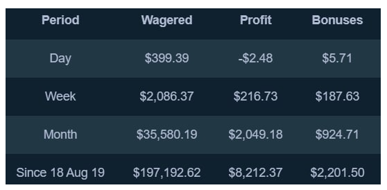 Stake - Total wagering and bonuses